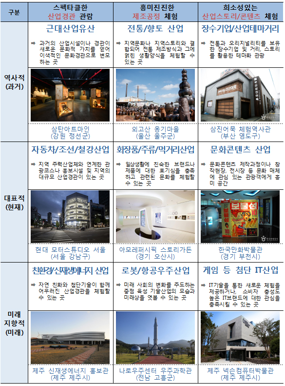 국내 산업관광지 9개 주요 분야 및 사례.