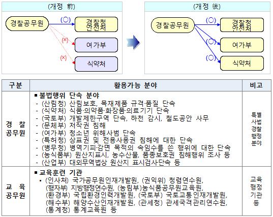 교육·경찰공무원 타부처 국·과장 배치 가능해진다