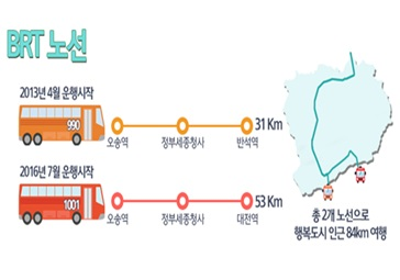 BRT 이용현황