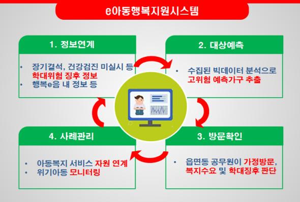 """""""아동학대 막자""""…지난해 신고 3만건 육박"""