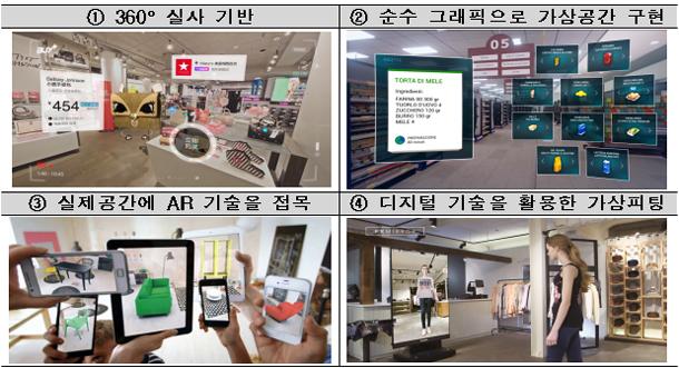 가상현실/증강현실(VR/AR) 기술의 쇼핑 분야 활용 사례
