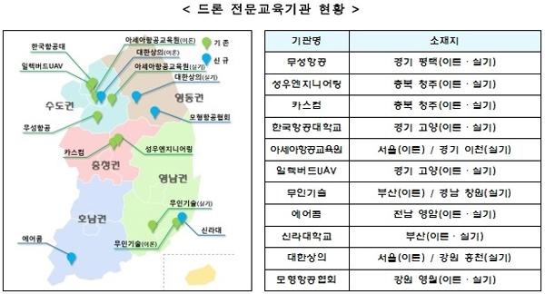 국토교통부는 지난 9일 전남, 부산 지역에 이어 22일 서울, 강원 지역에 드론 전문교육기관 4개를 추가 지정해 총 11개 교육기관에서 이수 가능하다. 이론·실기 교육이 분리된 교육기관이 총 3곳이 있으며 자세한 내용은 포털(www.kaa.atims.kr)에서 확인 가능하다. (제공=국토교통부)