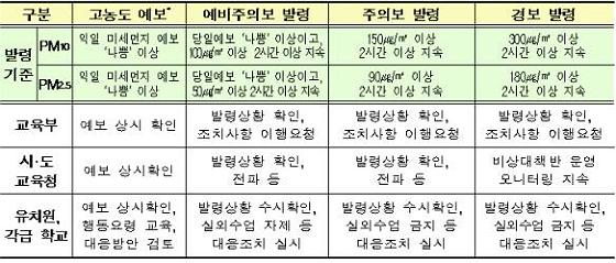 미세먼지 단계별 조치사항 (2월 기준) (제공=환경부)