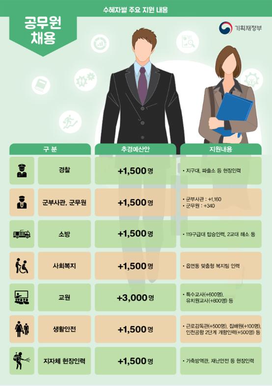 공무원 채용 계획