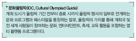 문화올림픽(IOC, Cultural Olympiad Guide)