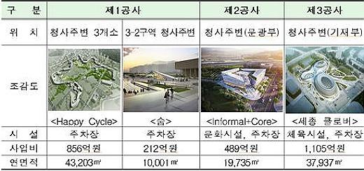 복합편의시설 및 지하주차장 사업별 개요 (제공=행복청)