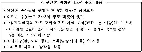 해수부, 여름철 수산물 안전 1차 점검 '적합' 판정