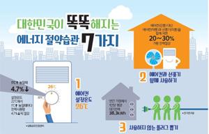 여름철 절전캠페인…에너지 절약 습관 7가지
