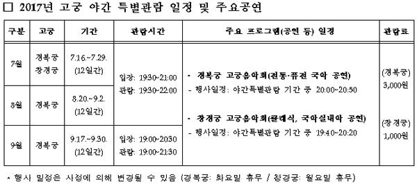 2017년 고궁 야간 특별관람 일정 및 주요공연