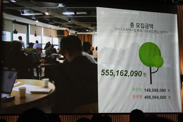 2개월간 5억 5천만원이 넘는 실제 금액이 펀딩됐다