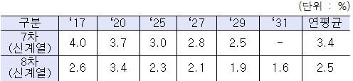8차 계획 GDP 성장률 전망에서 단기('17년)는 '17년 경제정책방향('16.12월), 중기('18~'20년)는 '16~'20 국가재정운용계획('16.9월)의 거시경제 전제를 반영, 7차 계획에서는 중단기('14~'18년)적으로 국가재정운용계획의 거시경제 전제 반영