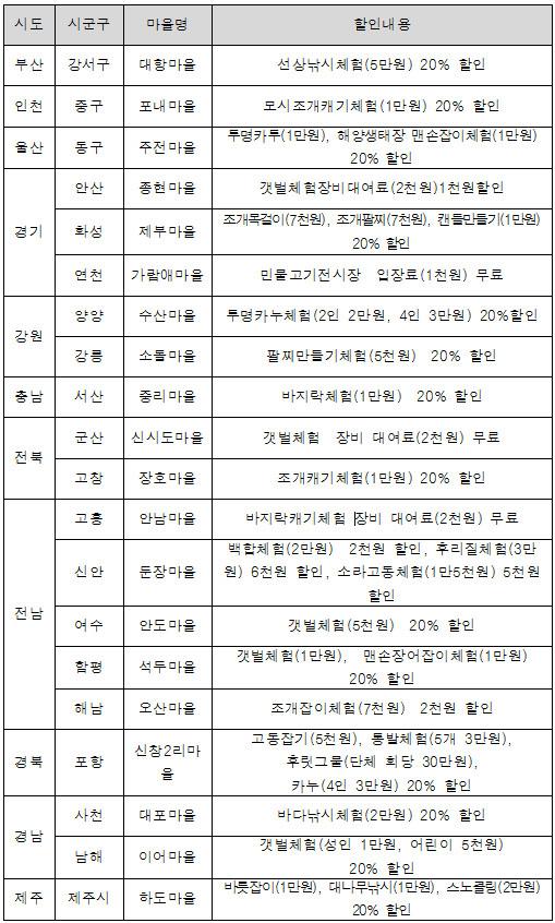 여름휴가철 어촌체험프로그램 할인 이벤트 내용(7.24~8.18)
