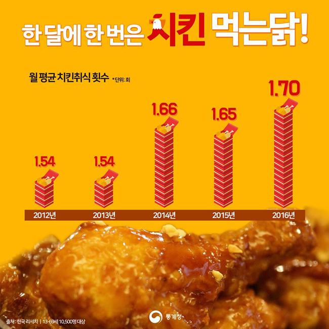 한 달에 한 번은 치킨 먹는 닭!