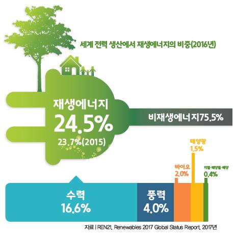 세계 전력 생산에서 재생에너지의 비중