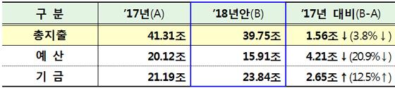 2018년 국토교통부 예산안(제공=국토교통부)