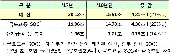 2018년 국토교통부 예산안 증감(기금 제외)