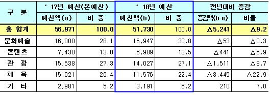 2018년 문체부 예산 편성 현황 (단위: 억 원 / %)