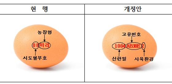 달걀 난각표시 개정 전·후 비교.