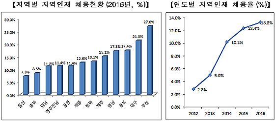 지방 이전 공공기관, 지역인재 30% 채용  의무화