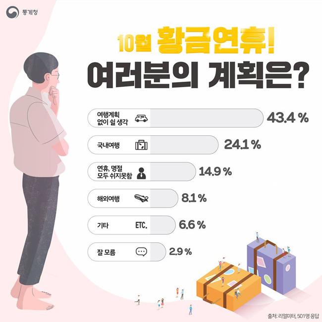 """10월 황금연휴, 3명 중 1명은 """"여행 떠난다"""""""