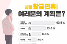 """10월 황금연휴, 3명중 1명은 """"여행 떠난다"""""""