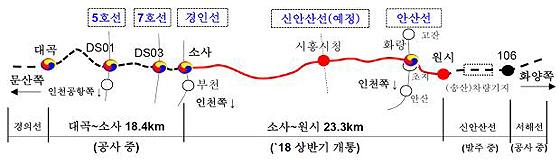 '부천 소사~안산 원시' 복선전철 내년 상반기 개통…24분 주파