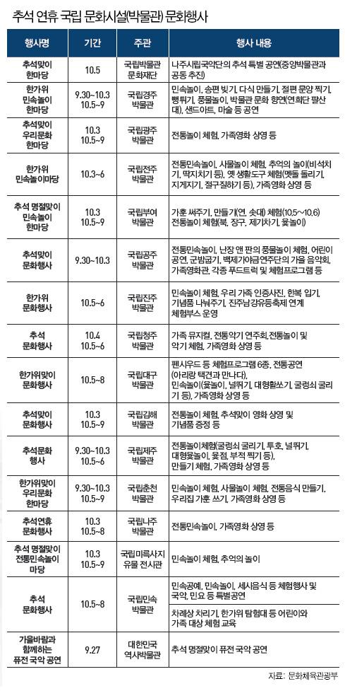 추석 연휴 국립 문화시설(박물관) 문화행사