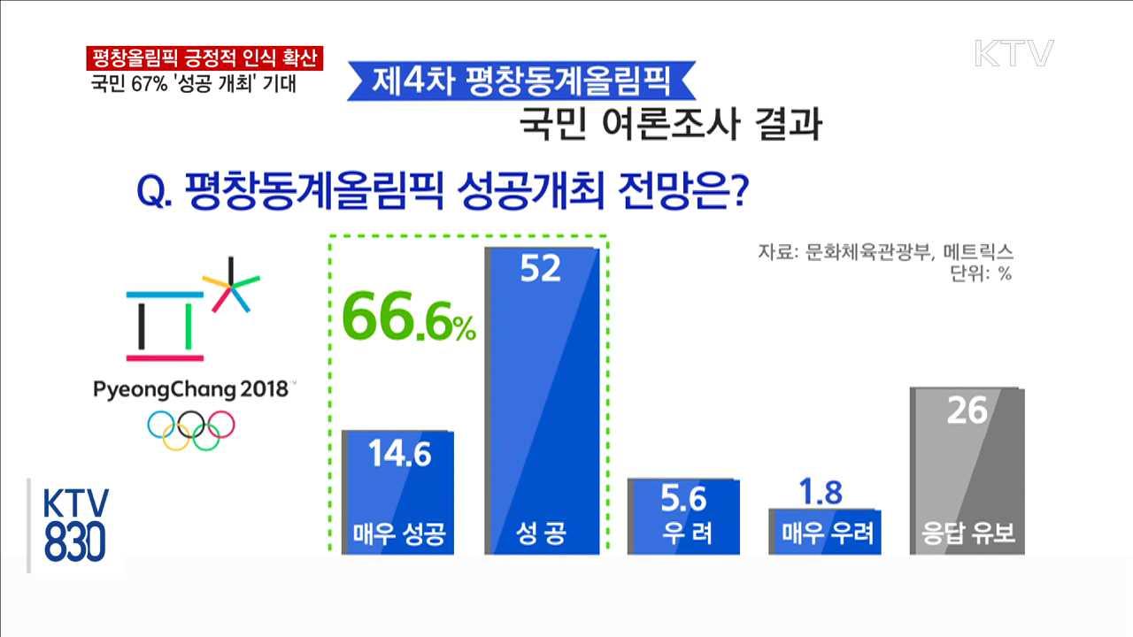 국민 67% '평창올림픽 성공 개최' 기대
