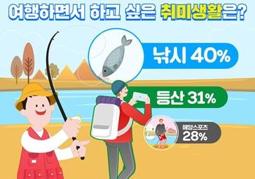 등산 제친 '국민 취미생활' 1위는?