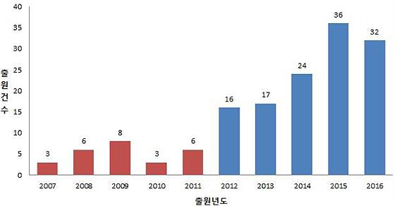2007~2016년 올인원 카드 기술 특허출원 건수(제공=특허청)