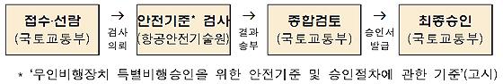 드론 특별승인 절차(제공=국토교통부)