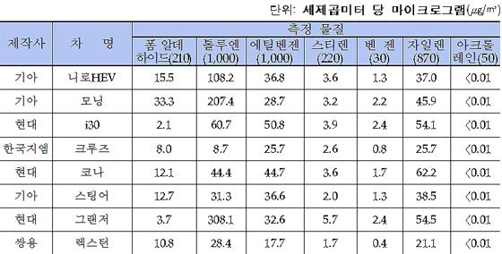 2017년 국내 신차 실내공기준 조사 결과 (제공=국토교통부)