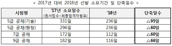 2017년 대비 2018년 선발 소요기간 및 단축일수