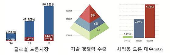 드론산업발전 기본계획의 목표 및 전략