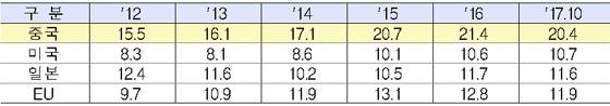 한국 수입시장에서의 주요 국가별 점유율(%) 추이