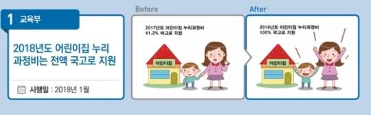 2018년도 유아교육에 대한 국가책임 확대를 위해서 어린이집 누리과정 예산을 전액 국고로 지원한다. 이에 누리과정 예산을 두고 빚어온 지자체와의 갈등의 막을 내릴 수 있게 됐다.(출처=교육부)