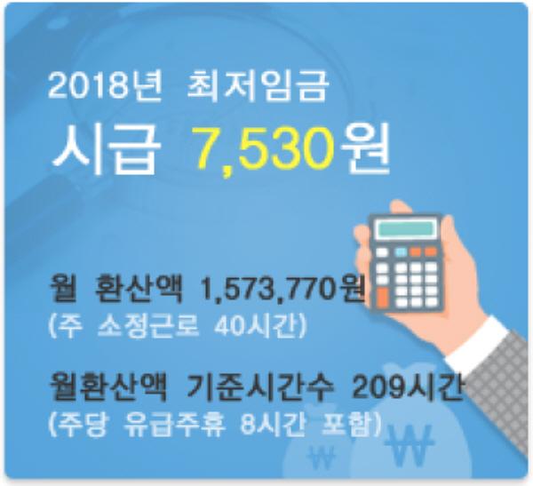 2018년의 최저임금은 7530원이다.(출처 최저임금위원회 공식 홈페이지)