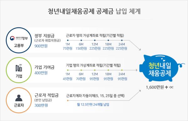 청년내일공제의 원리(사진출처 : 청년내일공제 공식 홈페이지)