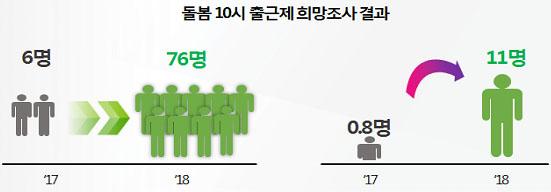 10시 출근제 참여 조사결과('18.1월) 대상자 168명 중 76명(45.2%)참여 희망