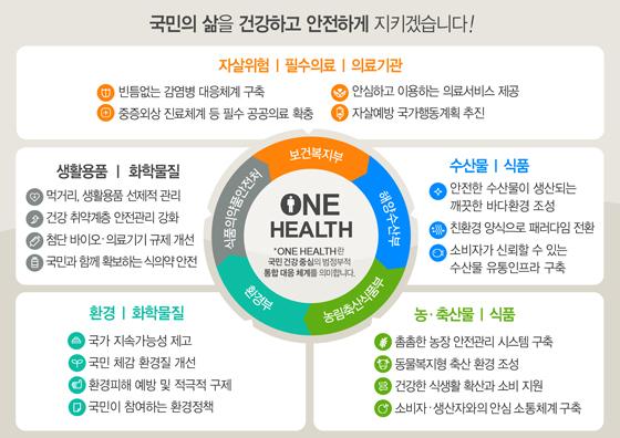 권역외상센터 10→13곳으로…초등생도 독감 무료접종