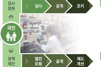 식품·의약품 대상 '국민 청원검사제' 운영