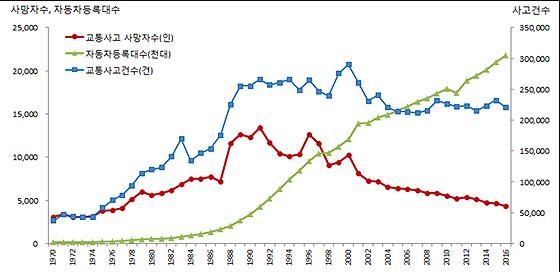 (참고그림 1) 우리나라의 교통사고건수, 사망자수, 자동차등록대수 추세
