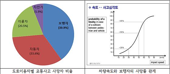(참고그림 3) 보행자 교통사고 사망자 발생비율 및 차량속도와의 치사율 관계