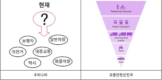 교통수단별 이동 우선권 비교