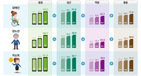 취약계층 디지털 정보화 수준 65%···전년비 6.5%p↑