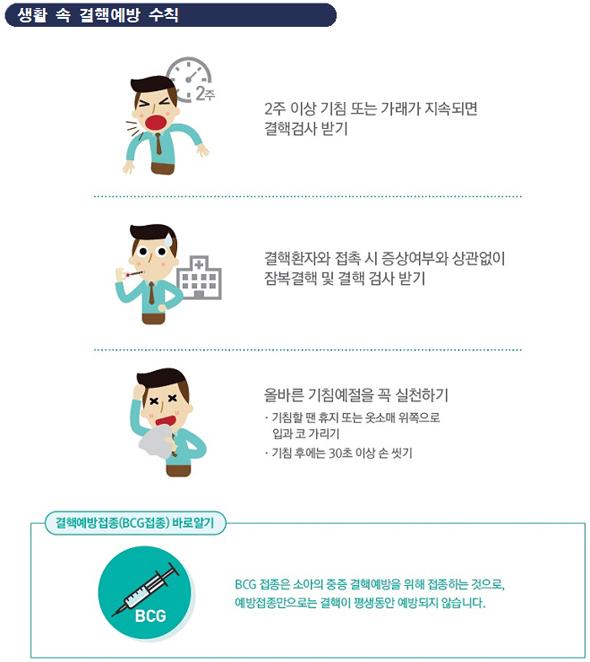 서울 노량진 학원가 4만명 일제 결핵검진 실시