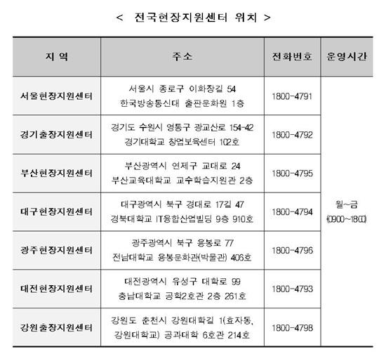 전국현장지원센터.(출처=한국장학재단)