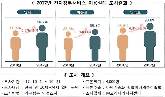 전자정부 '인지도·이용률·만족도' 모두 5년 연속 상승