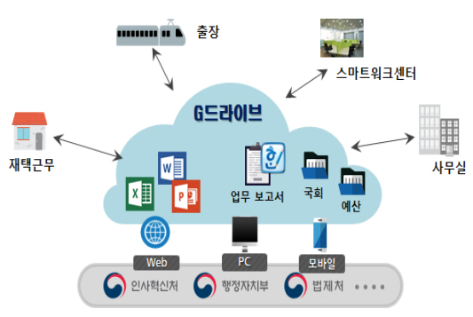 정부 클라우드 저장소 'G드라이브' 내년까지 구축 완료
