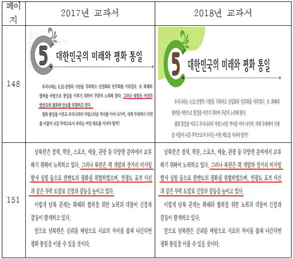 초등 사회 교과서 6-1 북한 관련 서술 비교